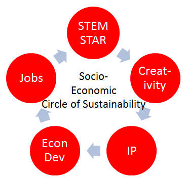 Circle of Sustainability Hypthosesis 3